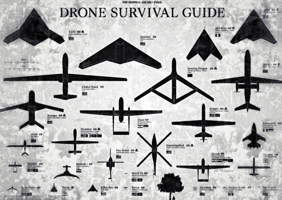 - UAV Drone Survival Guide -