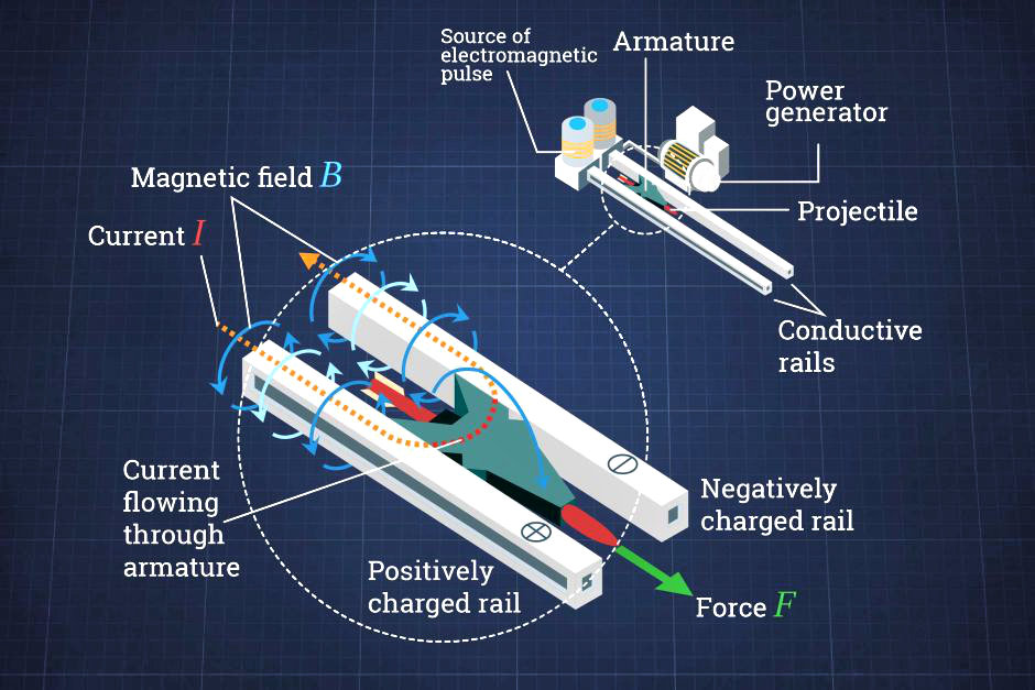 How do Railguns Work? /// Vinjatek
