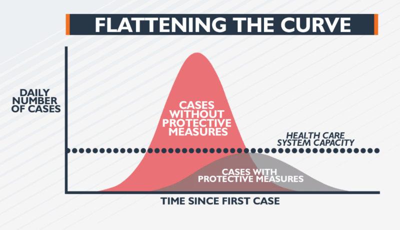 COVID-19 Pandemic Flatten The Curve GIF /// Urban Survival Site Vinjatek